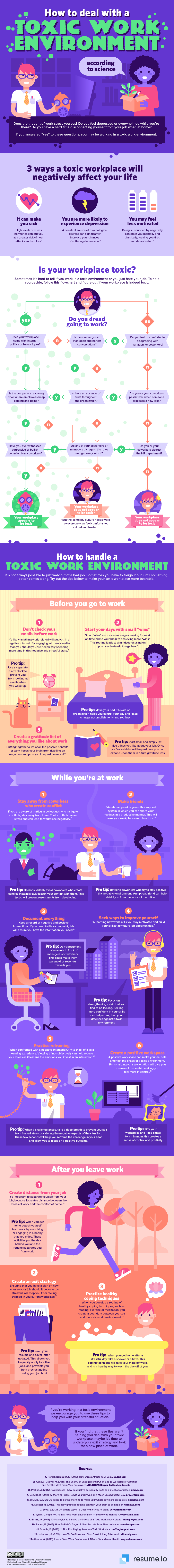 Toxic work environment infographic