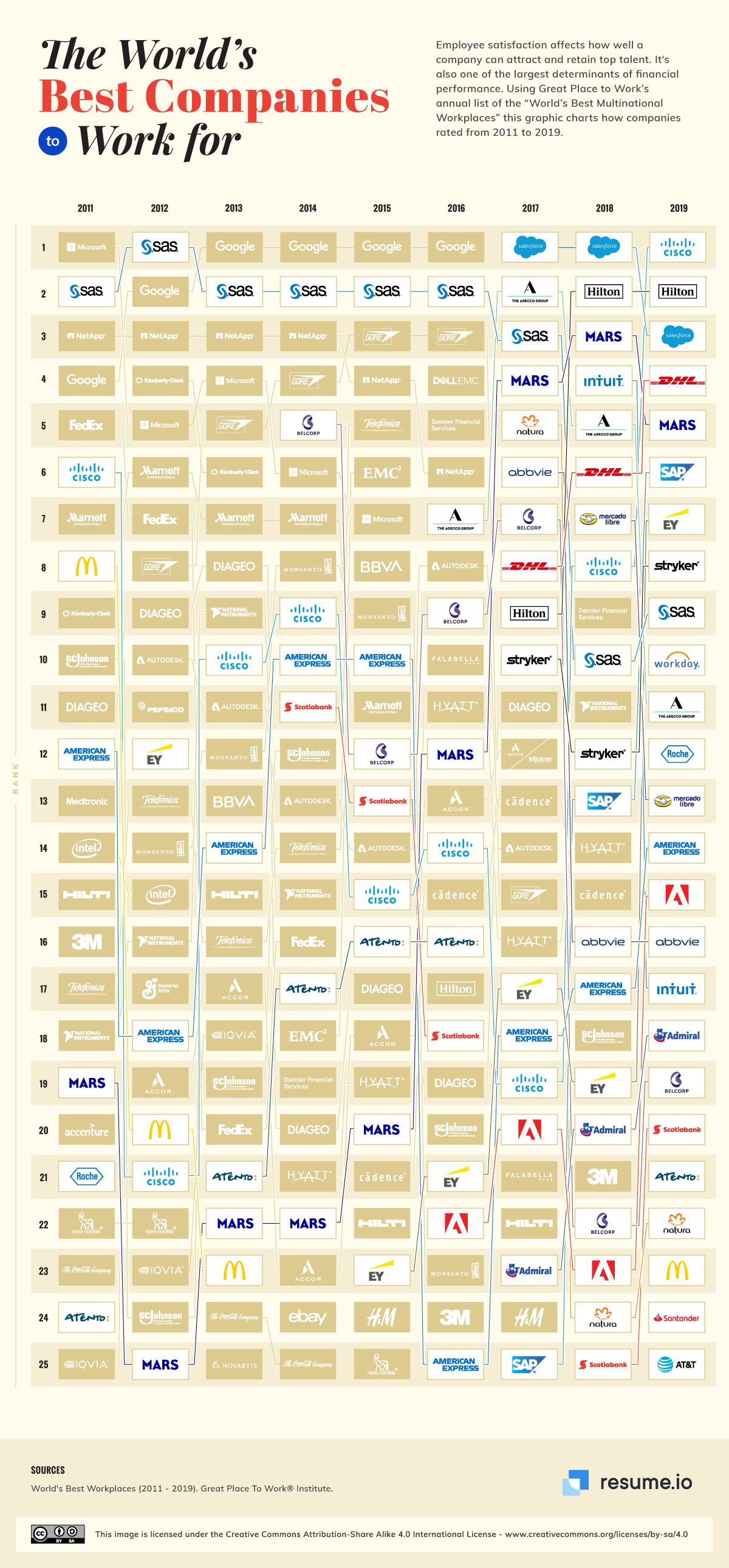 Best companies in the world to work for infographic