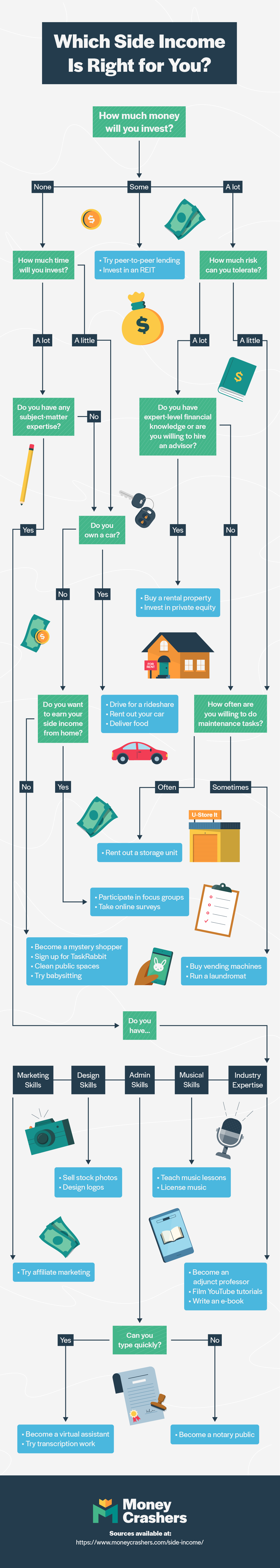 How to choose a side income infographic